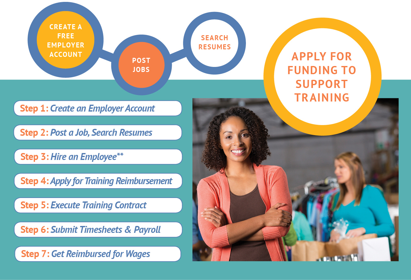 new hire and current employee training options new hire and current employee training options image
